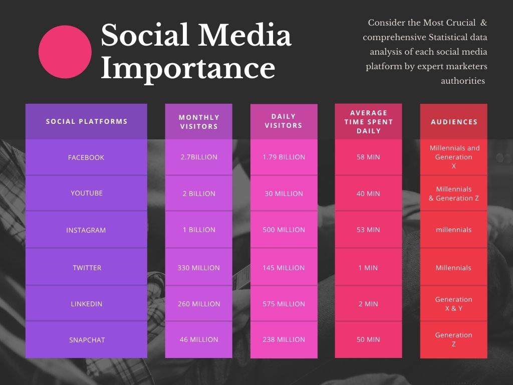 Social Media Stats for various platforms