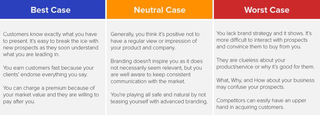 Case scenarios for branding