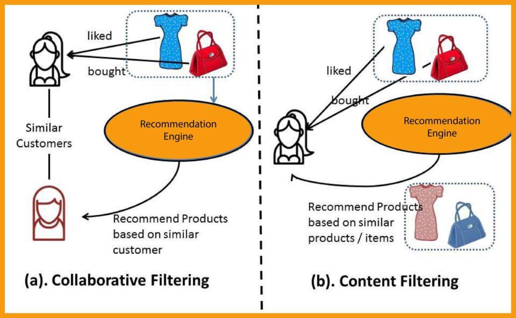 filtering data image