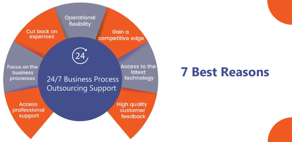 reasons of 24/7 outsourcing