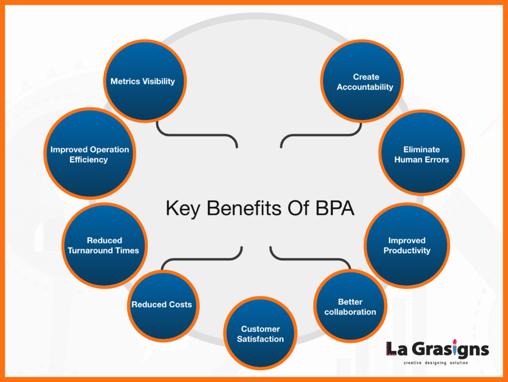BENEFITS OF BPA