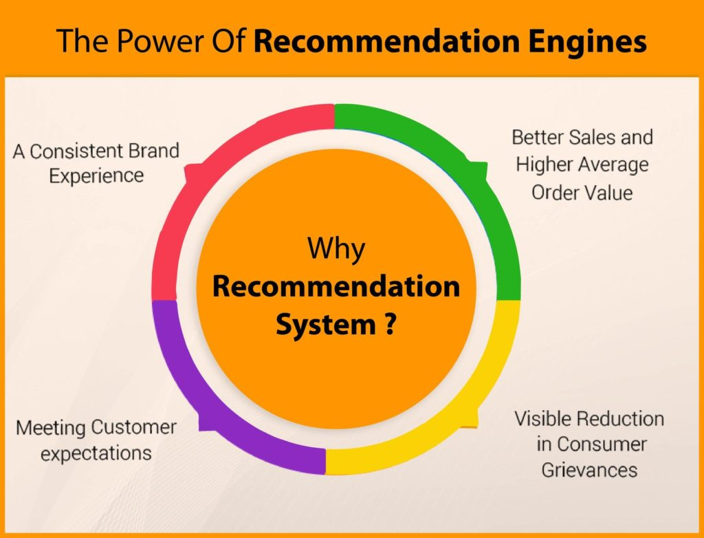 elements of recommendation system