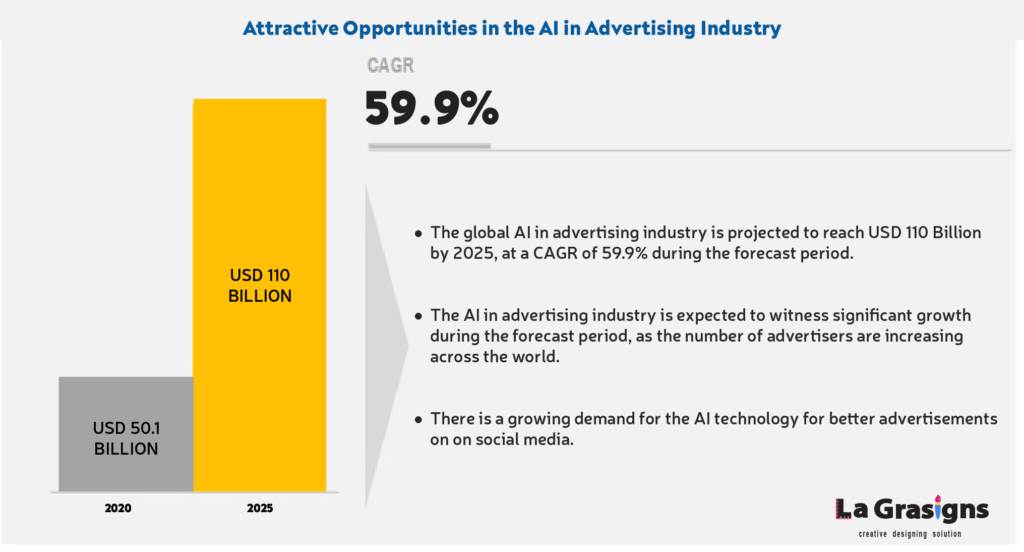 importance of AI in marketing