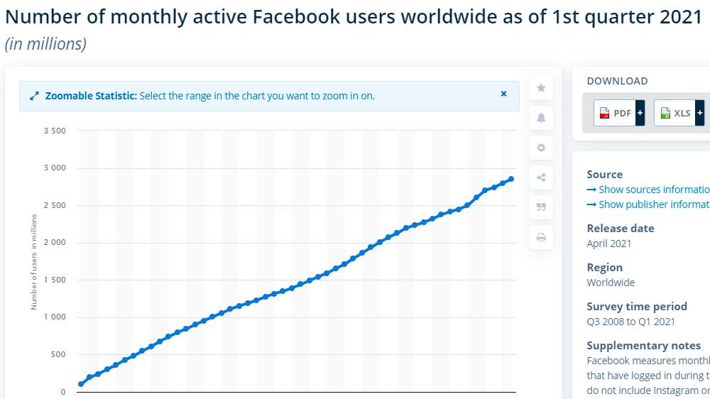 FB stats 2021