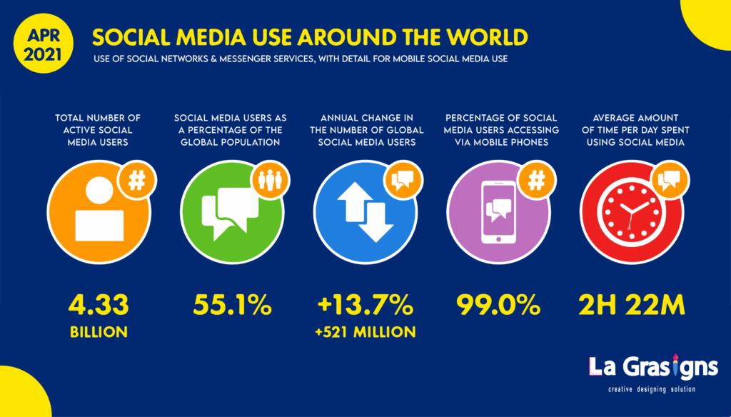 GlobalSocialMediaOverviewApril2021DataReportal