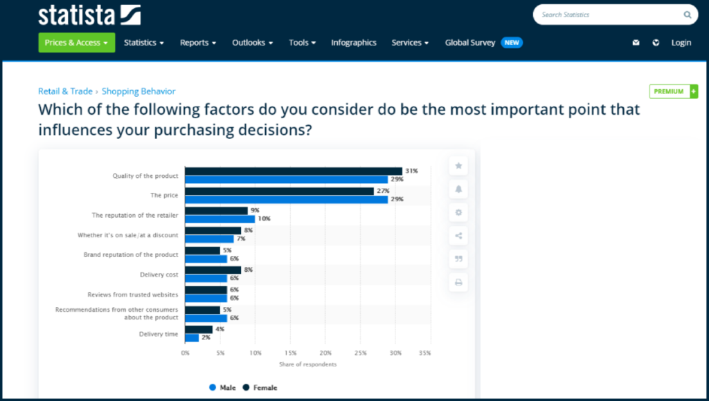 STATISTA STATS FOR PURCHASING